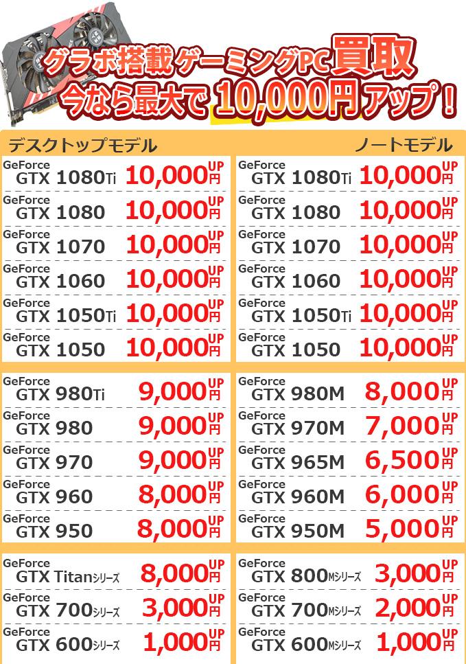 ゲーミングPC増額キャンペーン価格一覧