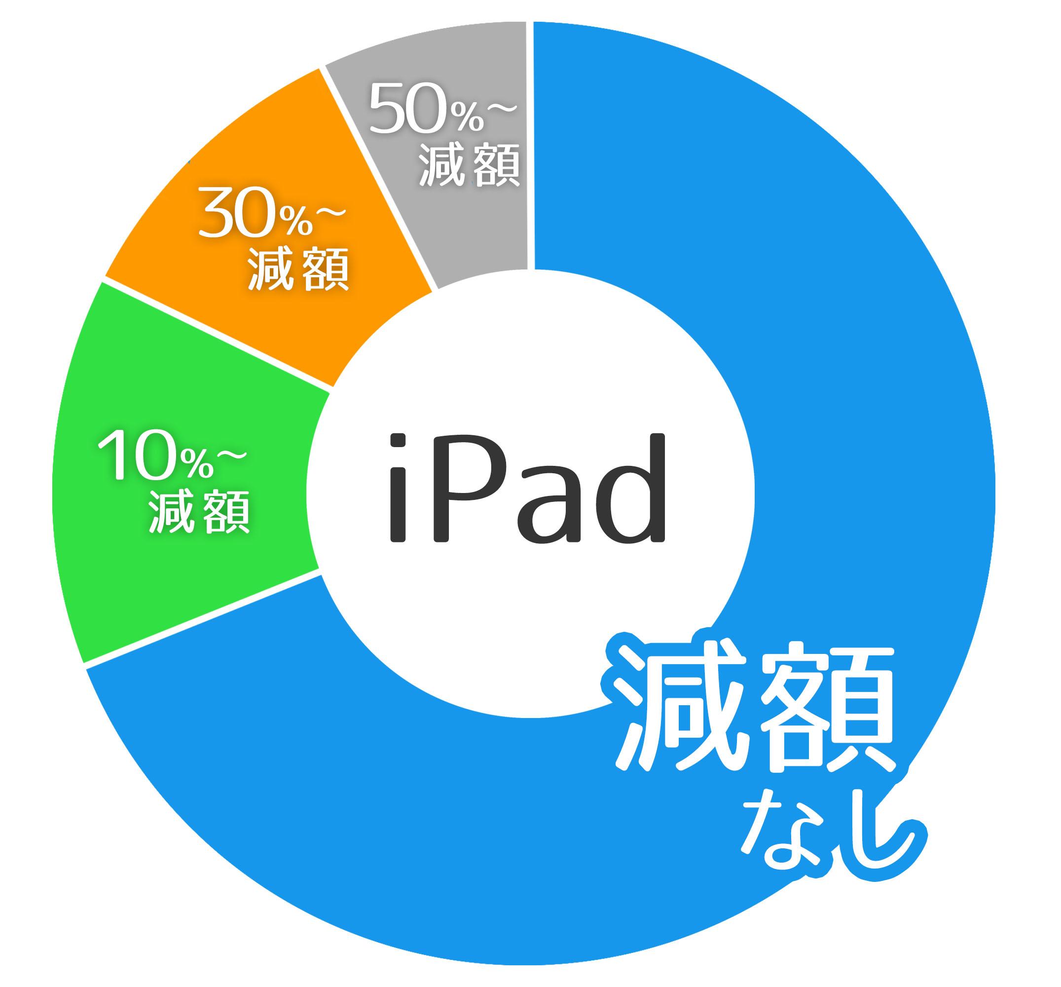 iPadの買取実績
