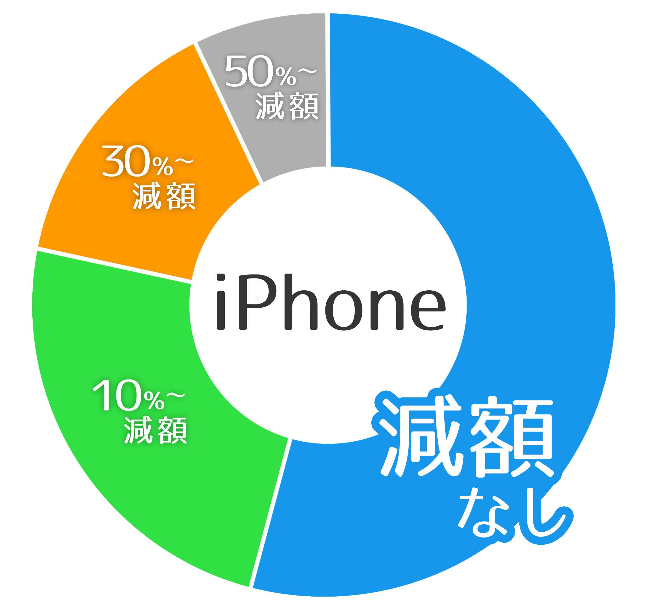 iPhoneの買取実績
