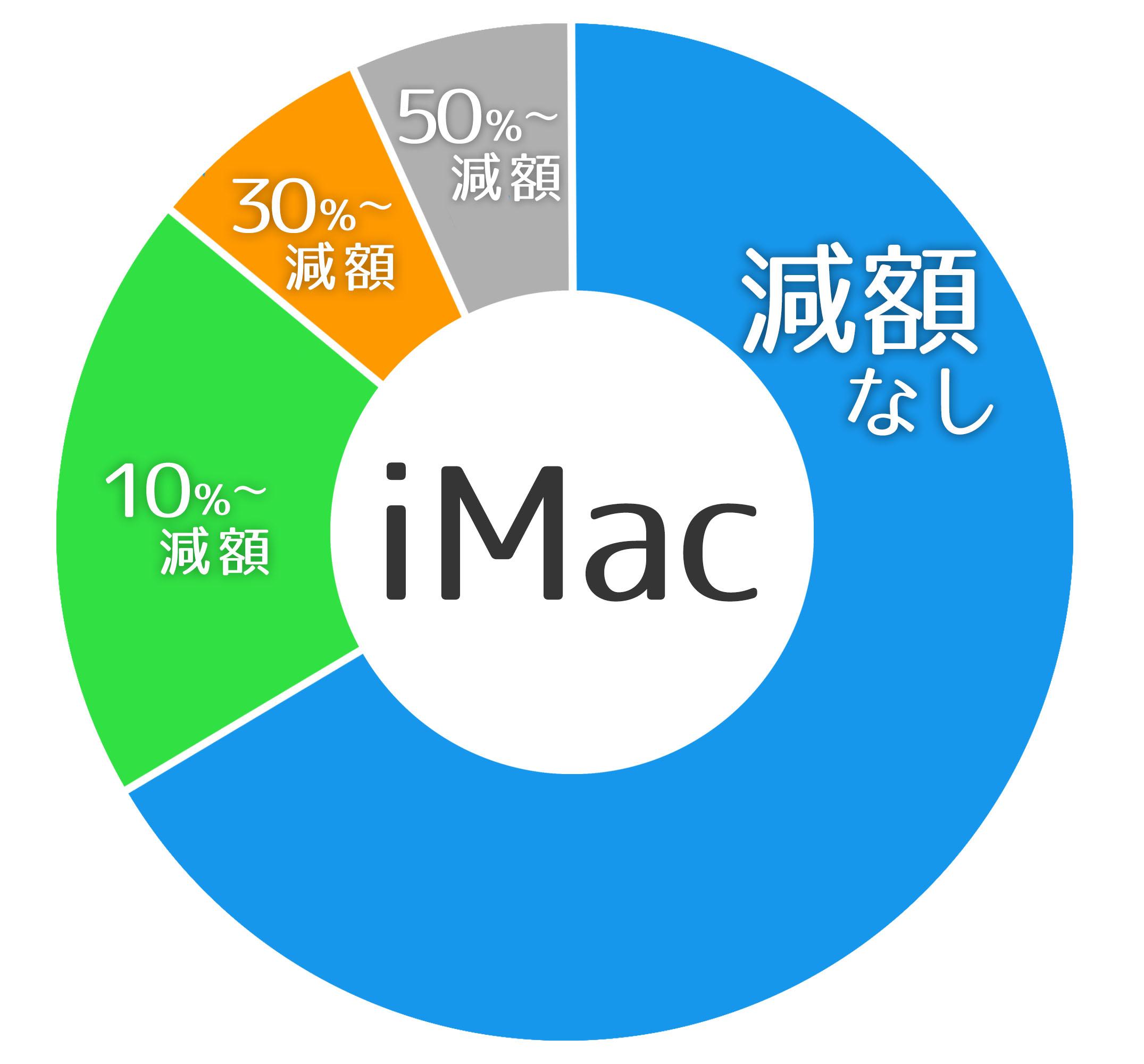 iMacの減額実績